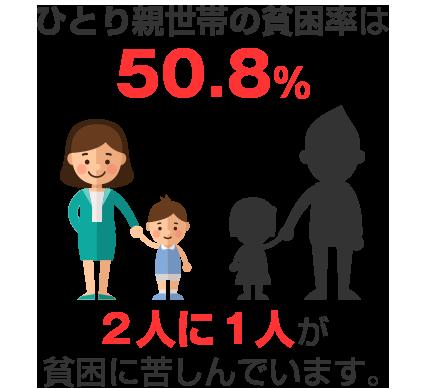ひとり親世帯の貧困率は50.8%