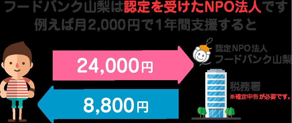 フードバンク山梨は認定を受けたNPO法人です。例えば月2,000円で1年間支援すると
