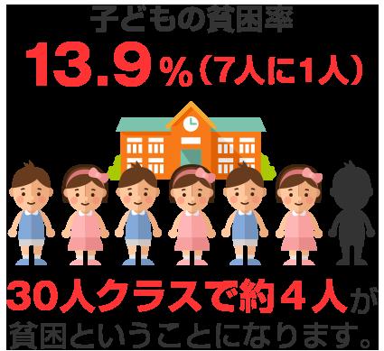 子どもの貧困率13.9%(7人に1人)