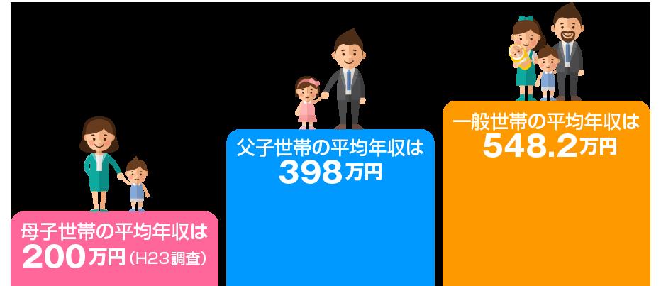 母子世帯の平均年収は200万円